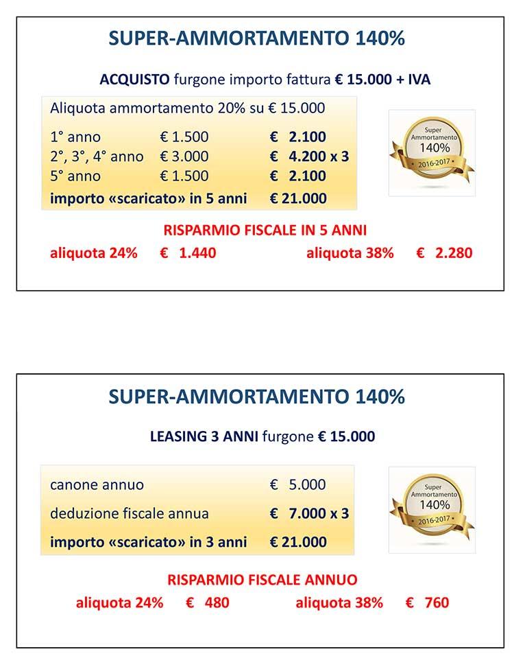 I vantaggi fiscali con il super ammortamento